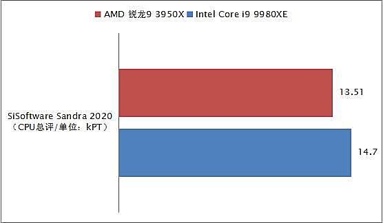 消费级越级挑翻最强至尊!AMD锐龙9 3950X全国首发深度评测