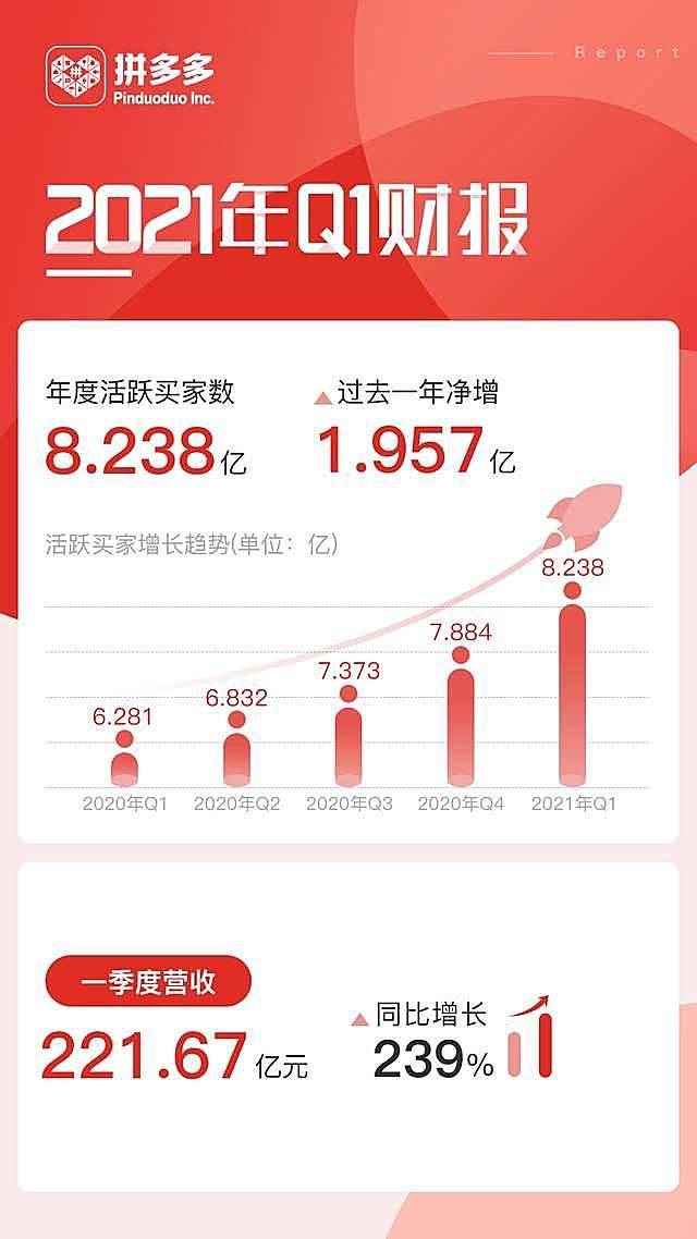 拼多多发布2021年Q1财报:开启8亿用户时代 营收同比增长239%
